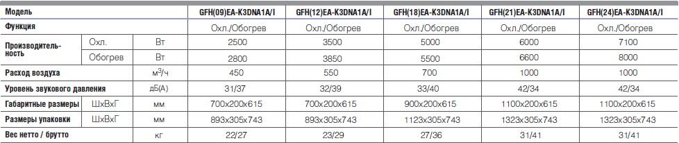 GFH 09 EA K3DNA1AI