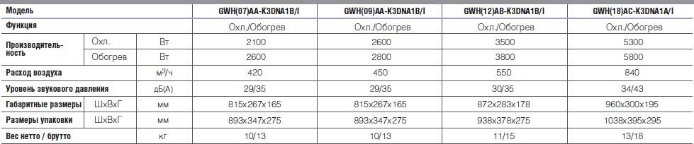GWH 07 AA K3DNA1BI